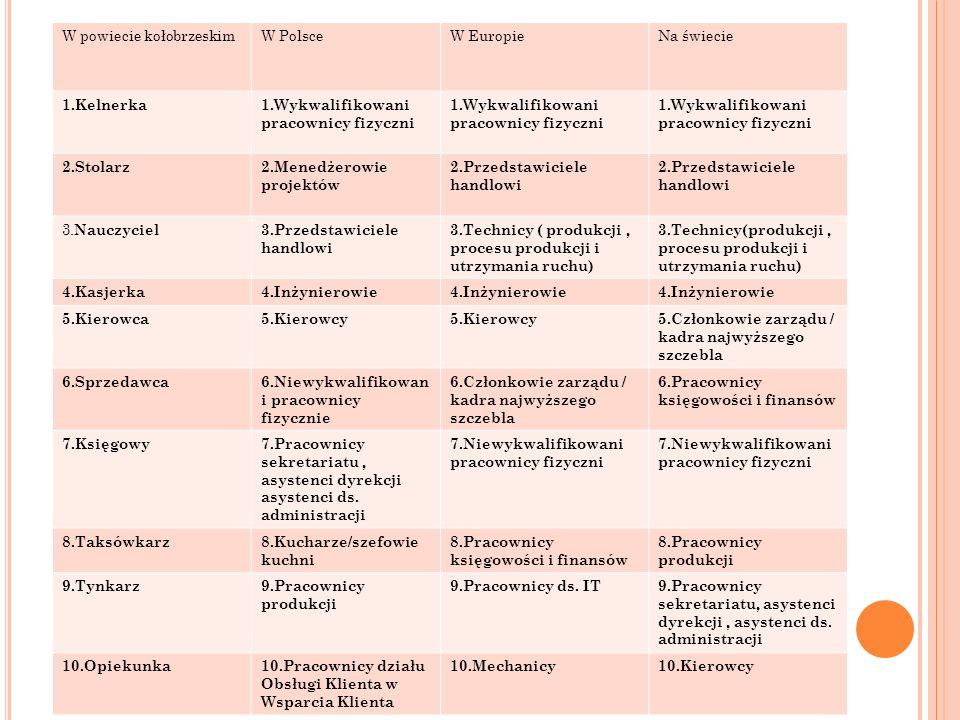 10 NAJBARDZIEJ POSZUKIWANYCH ZAWODÓW W 2009 R. W powiecie kołobrzeskimW PolsceW EuropieNa świecie 1.Kelnerka1.Wykwalifikowani pracownicy fizyczni 2.St