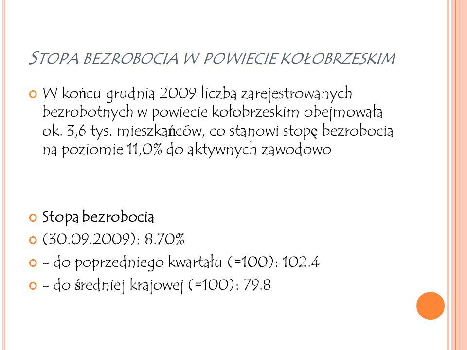 S TOPA BEZROBOCIA W POWIECIE KOŁOBRZESKIM W ko ń cu grudnia 2009 liczba zarejestrowanych bezrobotnych w powiecie kołobrzeskim obejmowała ok. 3,6 tys.