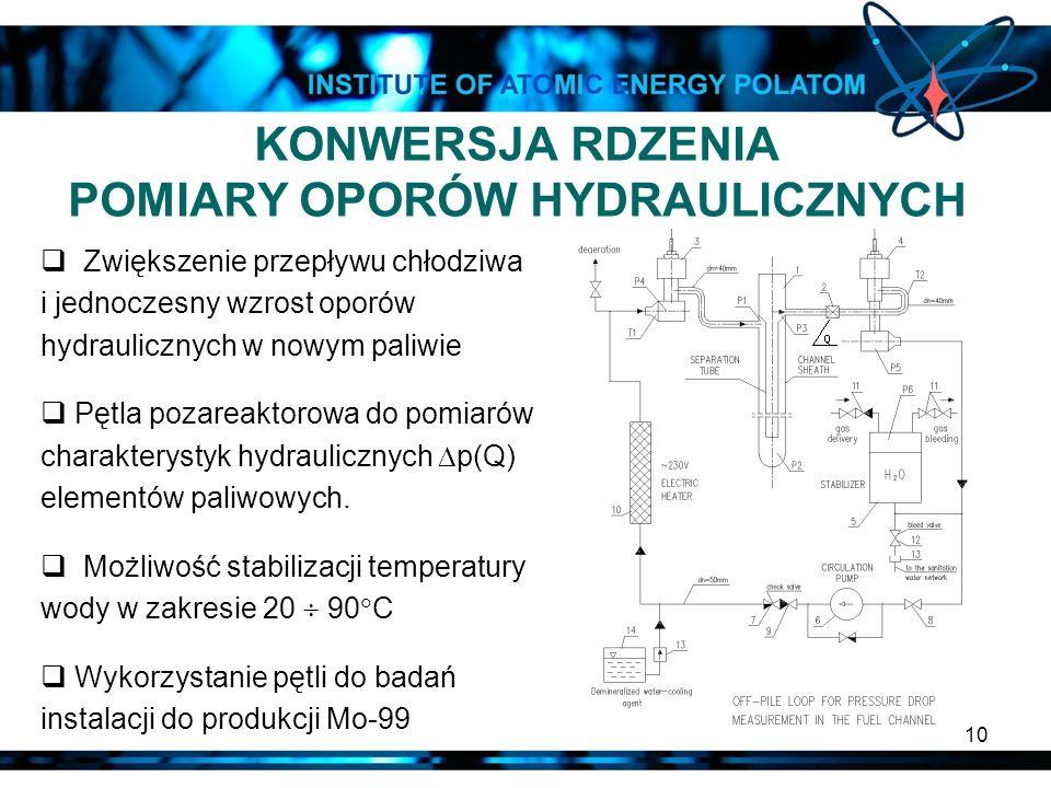 10 Zwiększenie przepływu chłodziwa i jednoczesny wzrost oporów hydraulicznych w nowym paliwie Pętla pozareaktorowa do pomiarów charakterystyk hydrauli