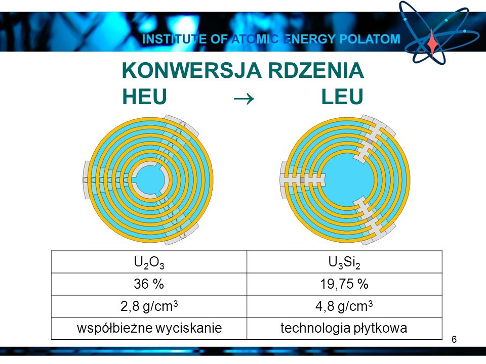 6 KONWERSJA RDZENIA HEU LEU U2O3U2O3 U 3 Si 2 36 %19,75 % 2,8 g/cm 3 4,8 g/cm 3 współbieżne wyciskanietechnologia płytkowa