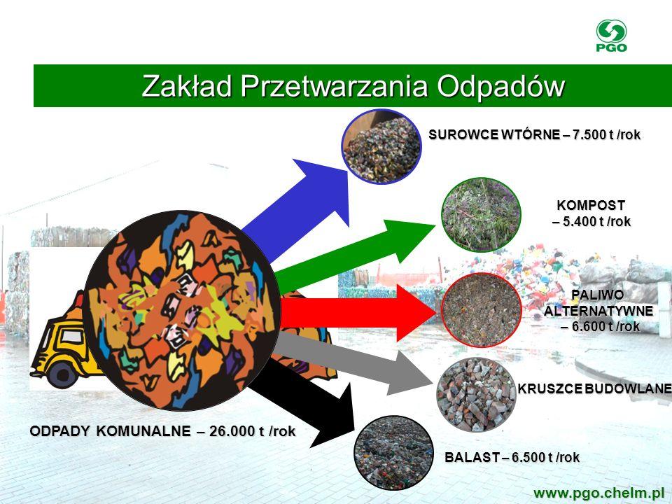 Zakład Przetwarzania Odpadów www.pgo.chelm.pl SUROWCE WTÓRNE – 7.500 t /rok KOMPOST – 5.400 t /rok PALIWOALTERNATYWNE – 6.600 t /rok – 6.600 t /rok KR