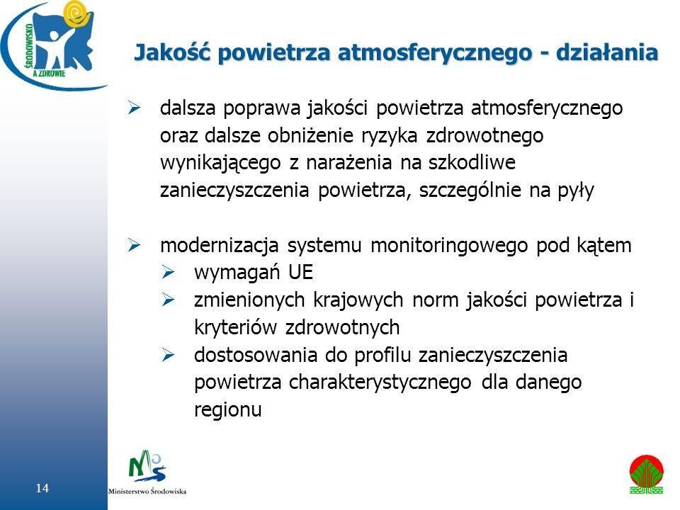 15 Hałas - działania obniżenie liczby ludności narażonej w sposób ciągły na wysoki poziom hałasu, przede wszystkim emitowanego przez środki transportu określenie działań zmierzających do obniżenia poziomu hałasu w skali lokalnej przygotowanie odpowiednich instrumentów polityki