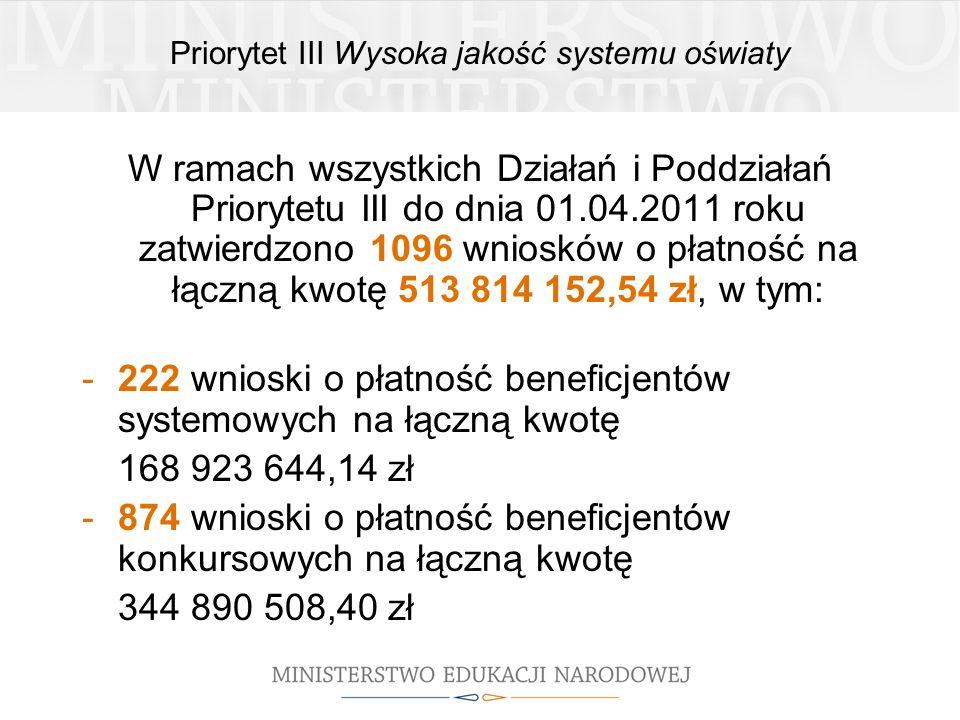 W ramach wszystkich Działań i Poddziałań Priorytetu III do dnia 01.04.2011 roku zatwierdzono 1096 wniosków o płatność na łączną kwotę 513 814 152,54 zł, w tym: -222 wnioski o płatność beneficjentów systemowych na łączną kwotę 168 923 644,14 zł -874 wnioski o płatność beneficjentów konkursowych na łączną kwotę 344 890 508,40 zł