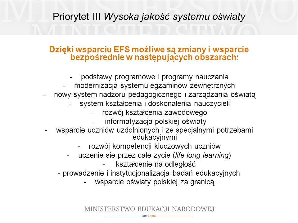 Priorytet III Wysoka jakość systemu oświaty Od początku wdrażania Priorytetu III ogłoszonych zostało 11 konkursów, w ramach Poddziałań 3.3.2, 3.3.4 i 3.4.3.
