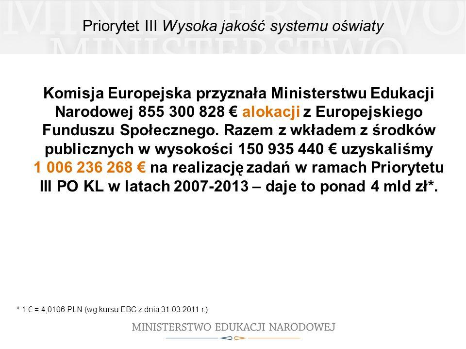 Priorytet III Wysoka jakość systemu oświaty Komisja Europejska przyznała Ministerstwu Edukacji Narodowej 855 300 828 alokacji z Europejskiego Funduszu Społecznego.