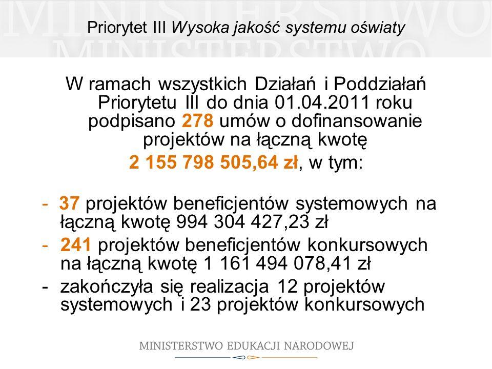 Priorytet III Wysoka jakość systemu oświaty W ramach wszystkich Działań i Poddziałań Priorytetu III do dnia 01.04.2011 roku podpisano 278 umów o dofinansowanie projektów na łączną kwotę 2 155 798 505,64 zł, w tym: - 37 projektów beneficjentów systemowych na łączną kwotę 994 304 427,23 zł -241 projektów beneficjentów konkursowych na łączną kwotę 1 161 494 078,41 zł -zakończyła się realizacja 12 projektów systemowych i 23 projektów konkursowych