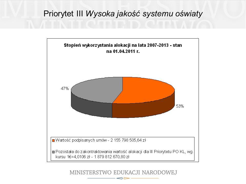 Priorytet III Wysoka jakość systemu oświaty
