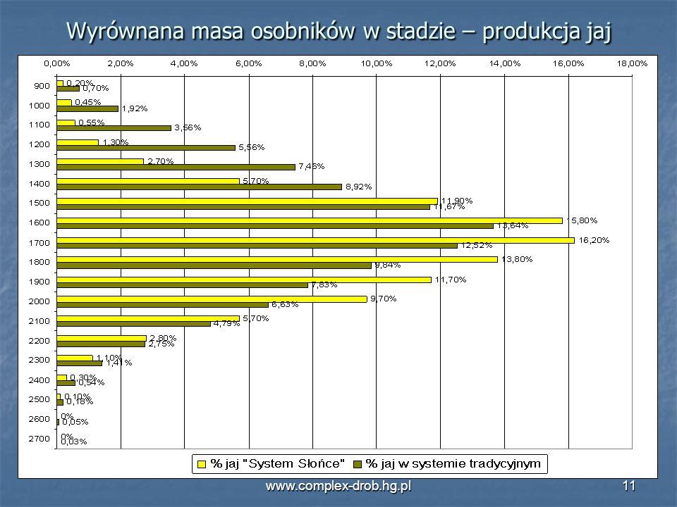 www.complex-drob.hg.pl11 Wyrównana masa osobników w stadzie – produkcja jaj