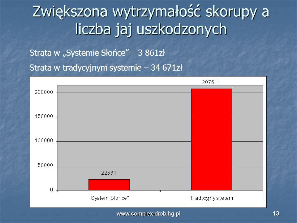 www.complex-drob.hg.pl13 Zwiększona wytrzymałość skorupy a liczba jaj uszkodzonych Strata w Systemie Słońce – 3 861zł Strata w tradycyjnym systemie –