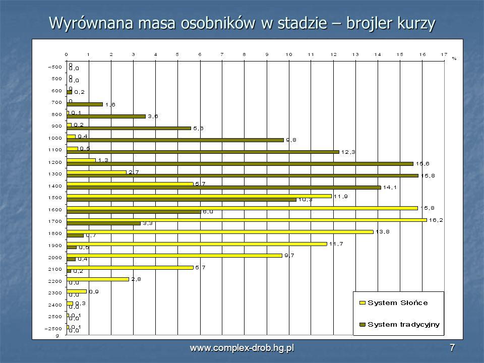www.complex-drob.hg.pl7 Wyrównana masa osobników w stadzie – brojler kurzy