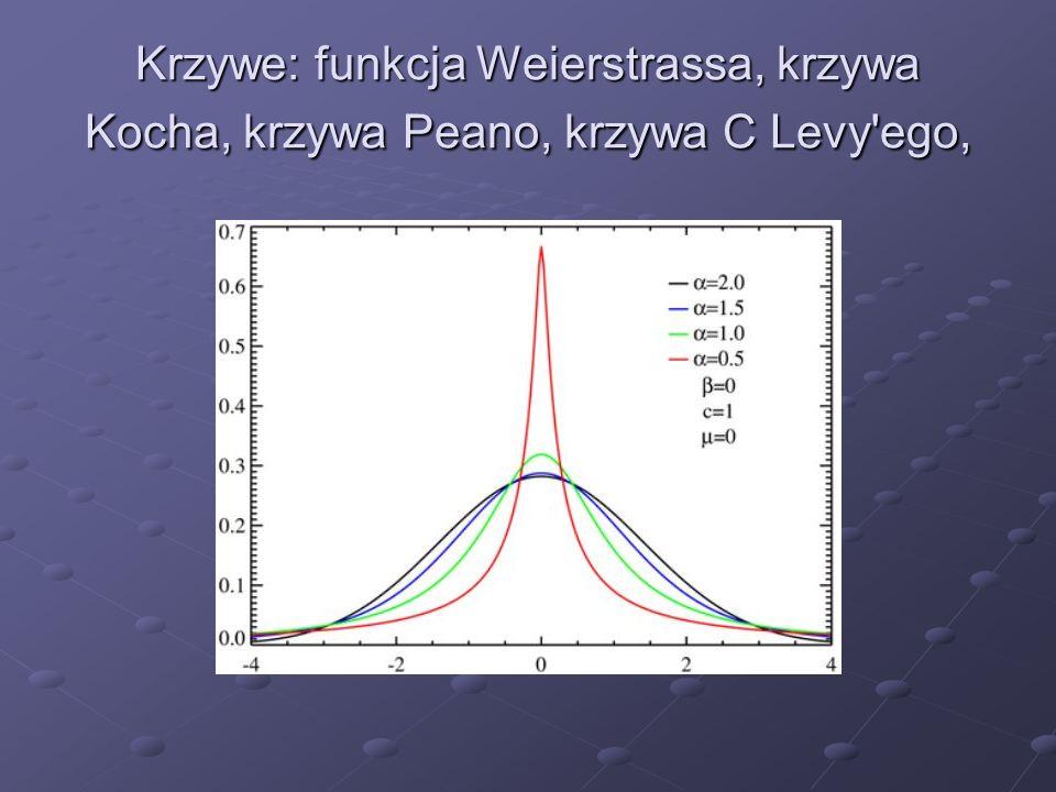 Krzywe: funkcja Weierstrassa, krzywa Kocha, krzywa Peano, krzywa C Levy'ego,