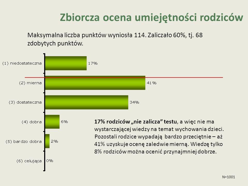 Zbiorcza ocena umiejętności rodziców Maksymalna liczba punktów wyniosła 114. Zaliczało 60%, tj. 68 zdobytych punktów. N=1001 17% rodziców nie zalicza
