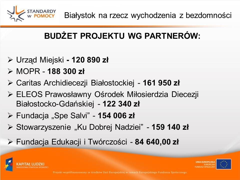 Białystok na rzecz wychodzenia z bezdomności BUDŻET PROJEKTU WG PARTNERÓW: Urząd Miejski - 120 890 zł MOPR - 188 300 zł Caritas Archidiecezji Białosto
