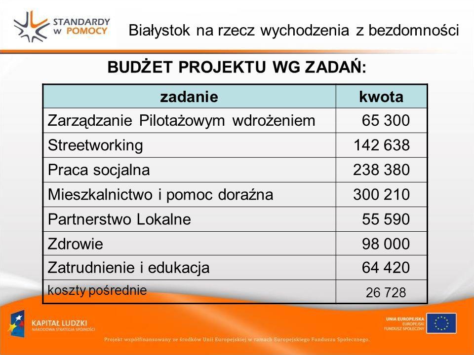 Białystok na rzecz wychodzenia z bezdomności BUDŻET PROJEKTU WG ZADAŃ: zadaniekwota Zarządzanie Pilotażowym wdrożeniem 65 300 Streetworking142 638 Pra