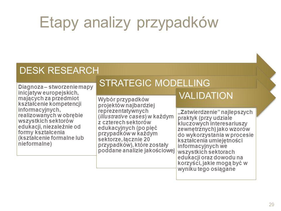 Etapy analizy przypadków DESK RESEARCH Diagnoza – stworzenie mapy inicjatyw europejskich, mających za przedmiot kształcenie kompetencji informacyjnych