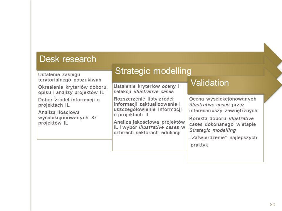 30 Desk research Ustalenie zasięgu terytorialnego poszukiwań Określenie kryteriów doboru, opisu i analizy projektów IL Dobór źródeł informacji o proje