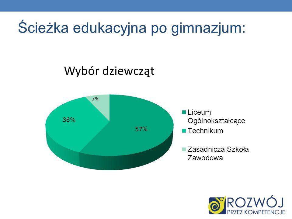 Ścieżka edukacyjna po gimnazjum: 57% 7% a) dziewcząt Wybór dziewcząt