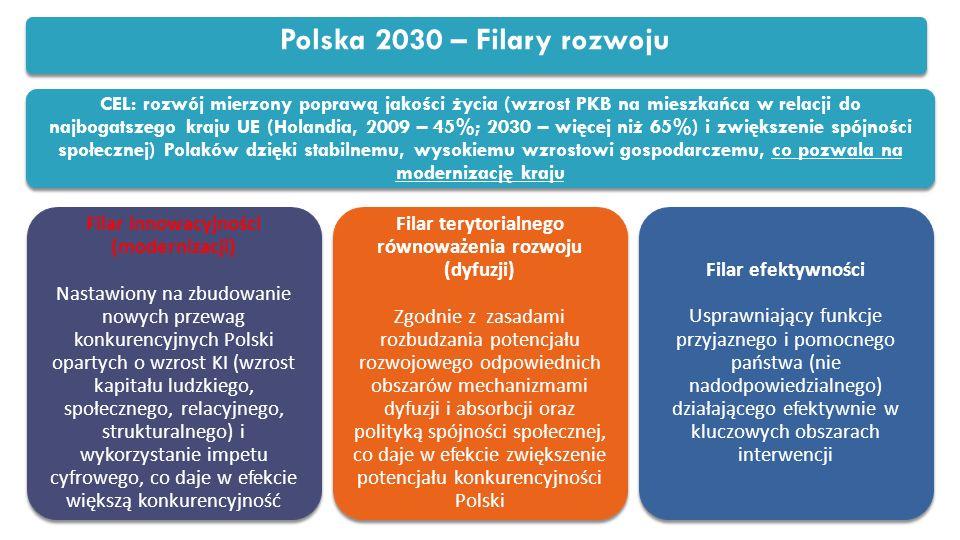 Polska 2030 – Filary rozwoju CEL: rozwój mierzony poprawą jakości życia (wzrost PKB na mieszkańca w relacji do najbogatszego kraju UE (Holandia, 2009