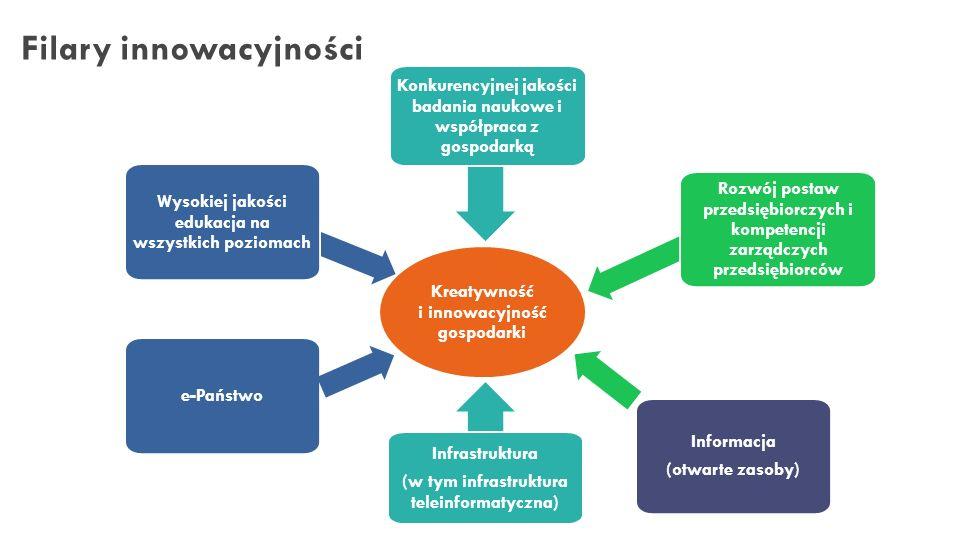 Filary innowacyjności – rola uczelni Uniwersytet Medyczny w Poznaniu Wysokiej jakości edukacja na wszystkich poziomach Konkurencyjnej jakości badania naukowe i współpraca z gospodarką Rozwój postaw przedsiębiorczych i kompetencji zarządczych przedsiębiorców Infrastruktura (w tym infrastruktura teleinformatyczna) Informacja (otwarte zasoby) e-Państwo