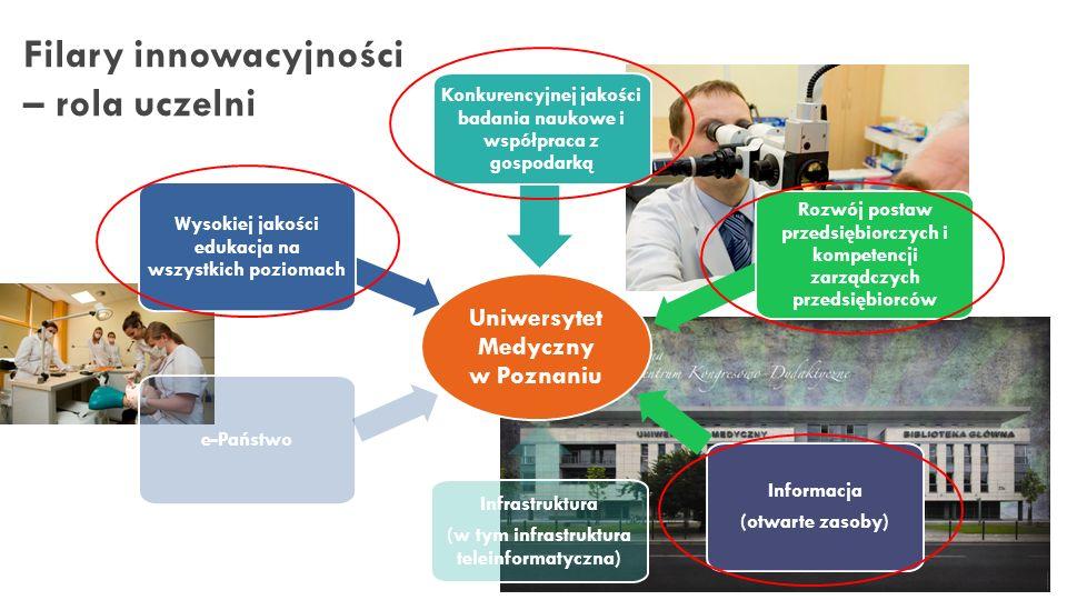 Filary innowacyjności – rola uczelni Uniwersytet Medyczny w Poznaniu Wysokiej jakości edukacja na wszystkich poziomach Konkurencyjnej jakości badania