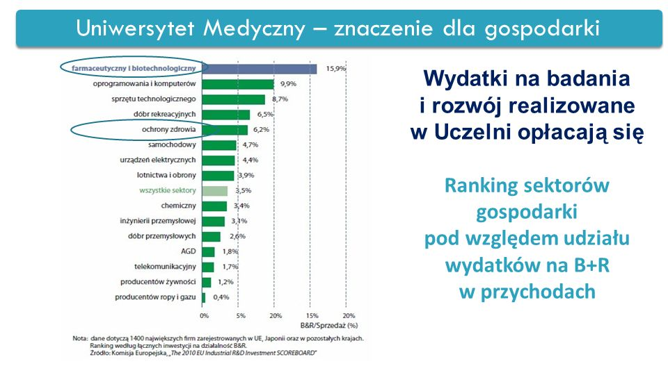 Uniwersytet Medyczny – znaczenie dla gospodarki Wydatki na badania i rozwój realizowane w Uczelni opłacają się Ranking sektorów gospodarki pod względe