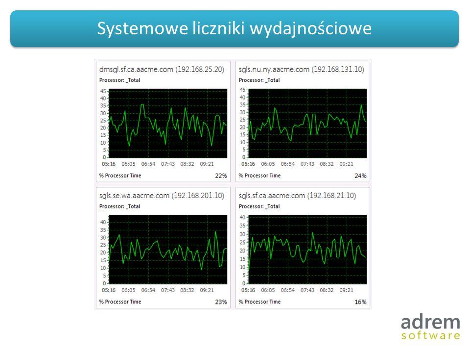 Systemowe liczniki wydajnościowe