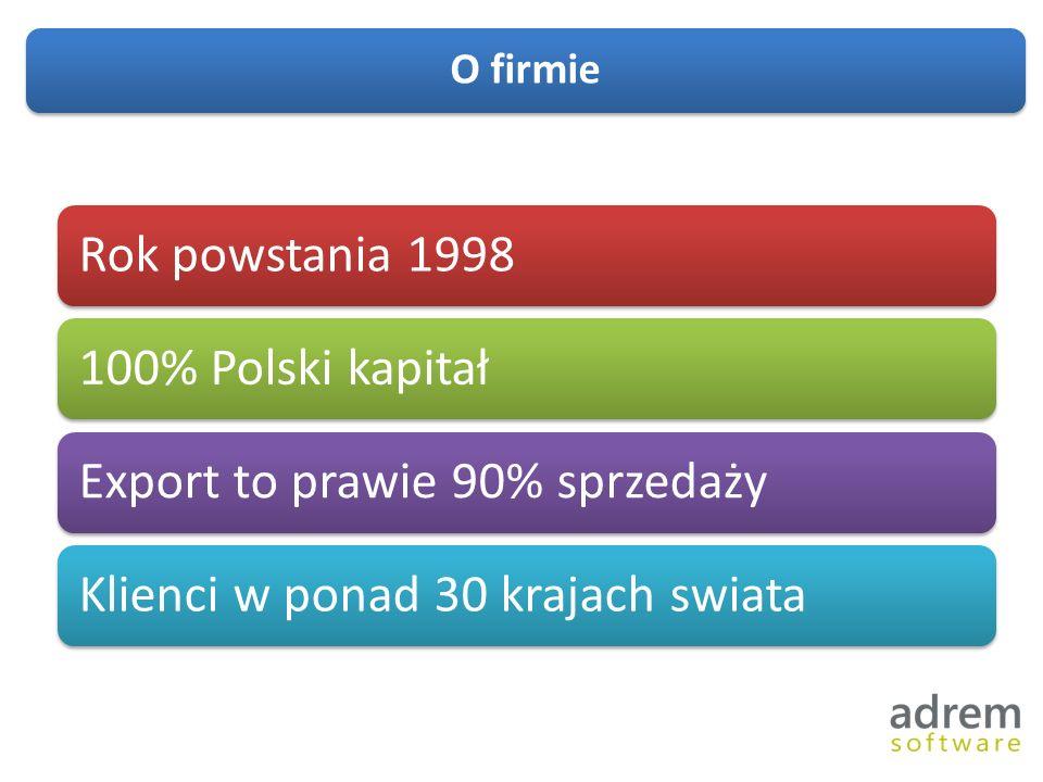 O firmie Rok powstania 1998100% Polski kapitałExport to prawie 90% sprzedażyKlienci w ponad 30 krajach swiata