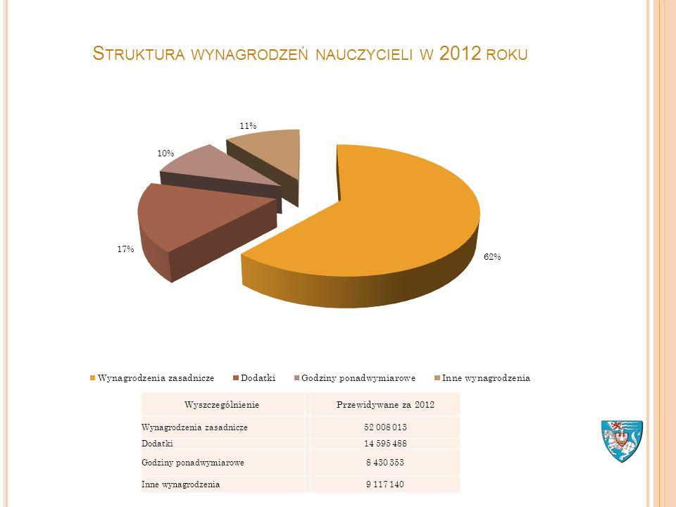 S TRUKTURA WYNAGRODZEŃ NAUCZYCIELI W 2012 ROKU Wyszczególnienie Przewidywane za 2012 Wynagrodzenia zasadnicze 52 008 013 Dodatki 14 595 488 Godziny po