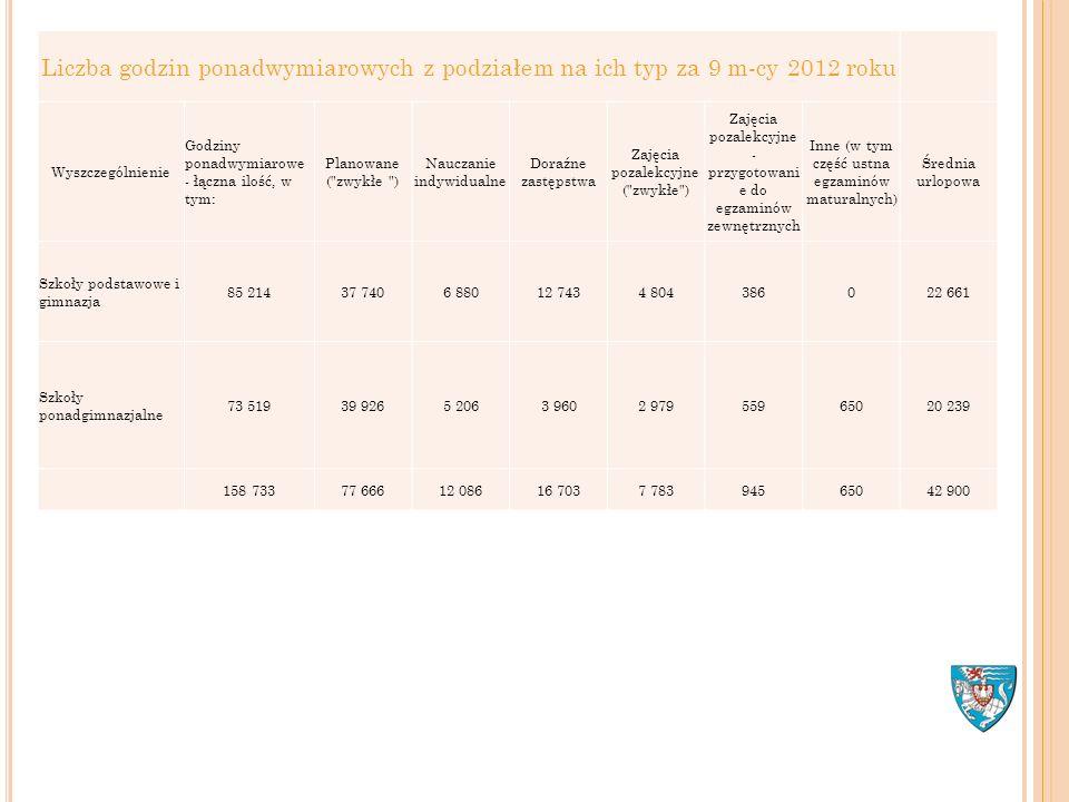Liczba godzin ponadwymiarowych z podziałem na ich typ za 9 m-cy 2012 roku Wyszczególnienie Godziny ponadwymiarowe - łączna ilość, w tym: Planowane (