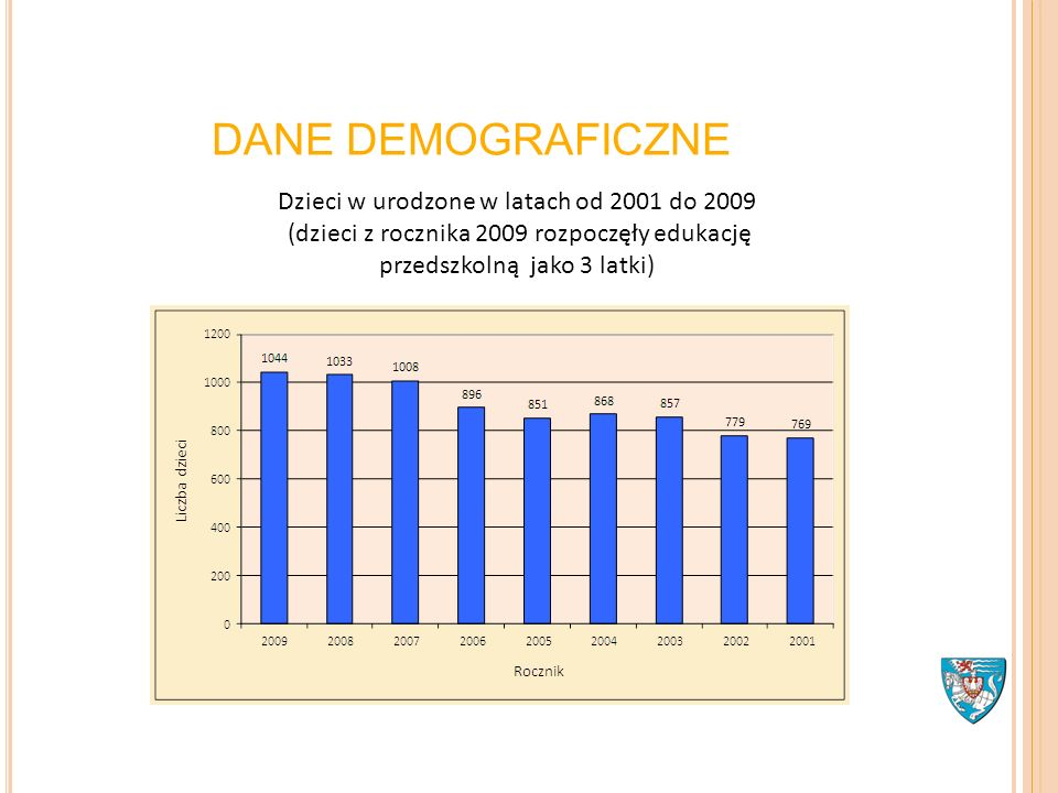 DANE DEMOGRAFICZNE Dzieci w urodzone w latach od 2001 do 2009 (dzieci z rocznika 2009 rozpoczęły edukację przedszkolną jako 3 latki)