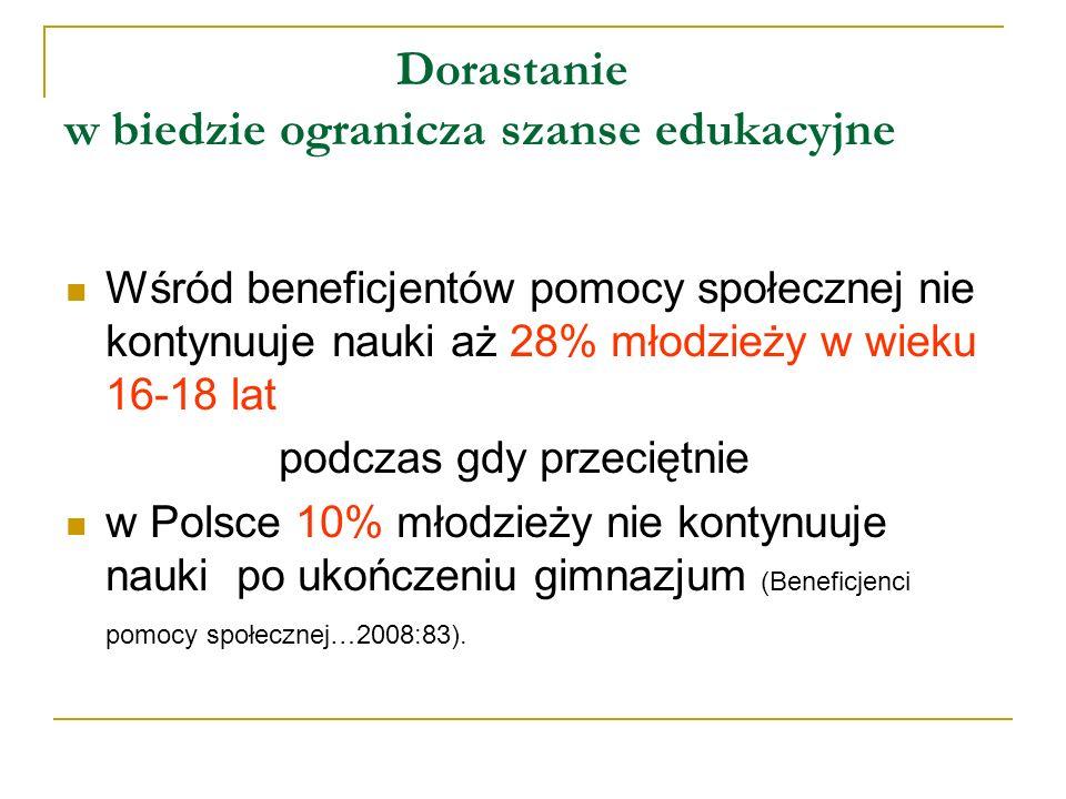 Dorastanie w biedzie ogranicza szanse edukacyjne Wśród beneficjentów pomocy społecznej nie kontynuuje nauki aż 28% młodzieży w wieku 16-18 lat podczas gdy przeciętnie w Polsce 10% młodzieży nie kontynuuje nauki po ukończeniu gimnazjum (Beneficjenci pomocy społecznej…2008:83).
