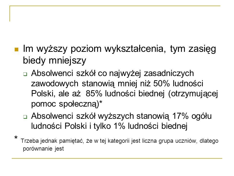 Im wyższy poziom wykształcenia, tym zasięg biedy mniejszy Absolwenci szkół co najwyżej zasadniczych zawodowych stanowią mniej niż 50% ludności Polski, ale aż 85% ludności biednej (otrzymującej pomoc społeczną)* Absolwenci szkół wyższych stanowią 17% ogółu ludności Polski i tylko 1% ludności biednej * Trzeba jednak pamiętać, że w tej kategorii jest liczna grupa uczniów, dlatego porównanie jest