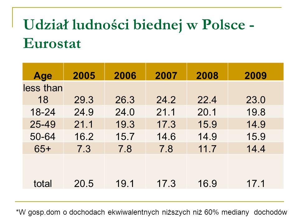 Udział ludności biednej w Polsce - Eurostat eurostat Udział ludności biednej* w Polsce Age20052006200720082009 less than 1829.326.324.222.423.0 18-2424.924.021.120.119.8 25-4921.119.317.315.914.9 50-6416.215.714.614.915.9 65+7.37.8 11.714.4 total20.519.117.316.917.1 *W gosp.dom o dochodach ekwiwalentnych niższych niż 60% mediany dochodów