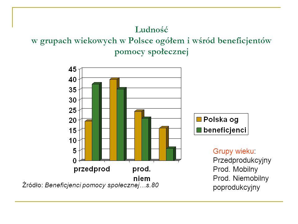 Ludność w grupach wiekowych w Polsce ogółem i wśród beneficjentów pomocy społecznej Źródło: Beneficjenci pomocy społecznej…s.80 Grupy wieku: Przedprodukcyjny Prod.