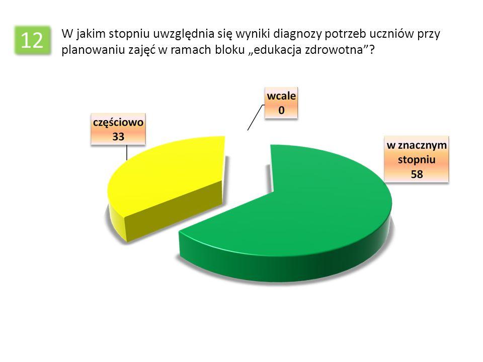 12 W jakim stopniu uwzględnia się wyniki diagnozy potrzeb uczniów przy planowaniu zajęć w ramach bloku edukacja zdrowotna?