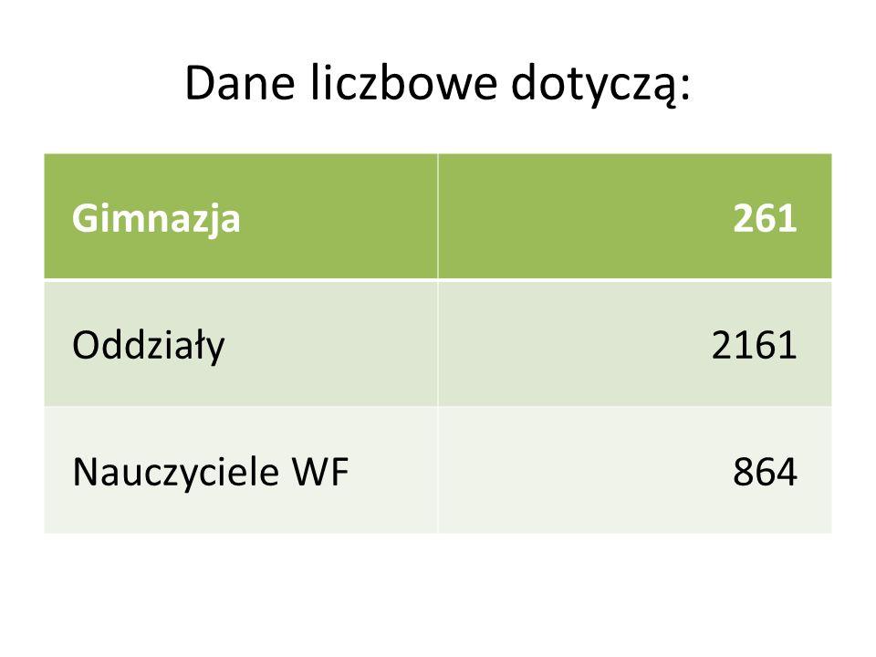 Dane liczbowe dotyczą: Gimnazja261 Oddziały2161 Nauczyciele WF864