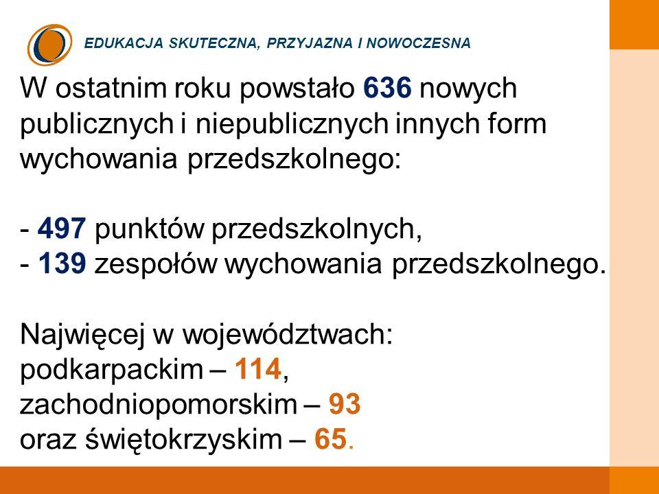 EDUKACJA SKUTECZNA, PRZYJAZNA I NOWOCZESNA W ostatnim roku powstało 636 nowych publicznych i niepublicznych innych form wychowania przedszkolnego: - 497 punktów przedszkolnych, - 139 zespołów wychowania przedszkolnego.