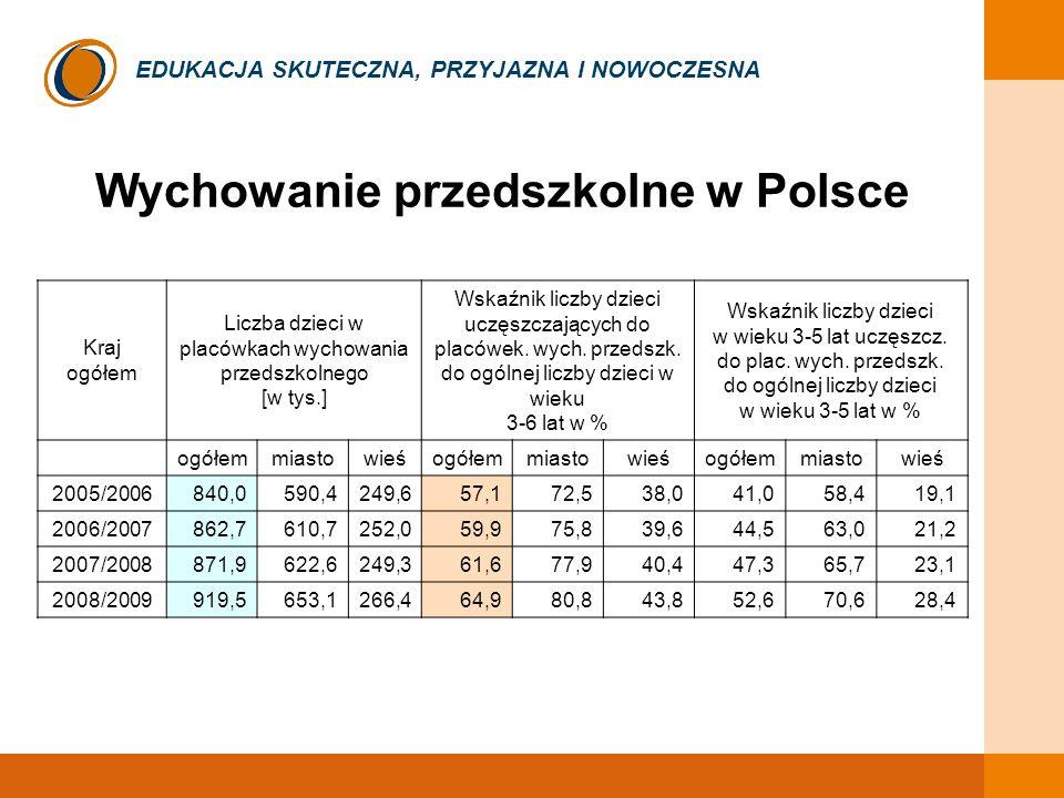 EDUKACJA SKUTECZNA, PRZYJAZNA I NOWOCZESNA Wychowanie przedszkolne w Polsce Kraj ogółem Liczba dzieci w placówkach wychowania przedszkolnego [w tys.] Wskaźnik liczby dzieci uczęszczających do placówek.