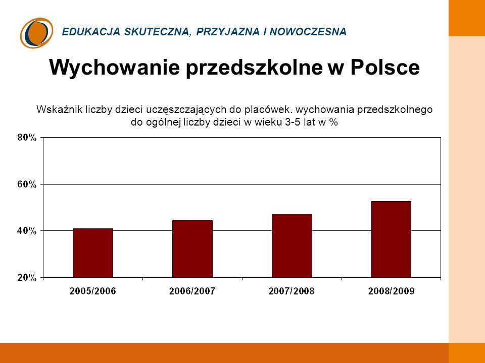 EDUKACJA SKUTECZNA, PRZYJAZNA I NOWOCZESNA Dzieci wg wieku w wychowaniu przedszkolnym w latach 1998-2008 19981999200020012002200320042005200620072008 % trzylatków objętych wych.