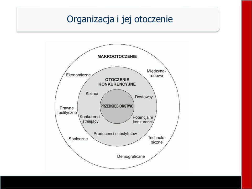 Cechy nowoczesnej organizacji Charakter społeczny Dąży do osiągnięcia długookresowych celów Kształtuje otoczenie za pomocą public relations