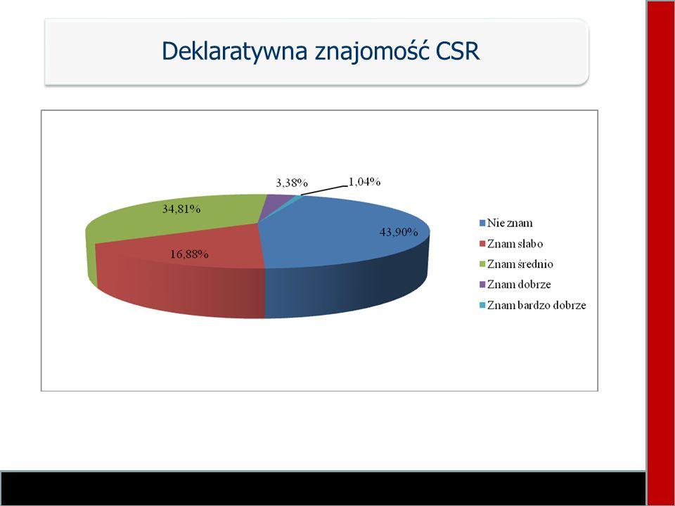 Deklaratywna znajomość CSR