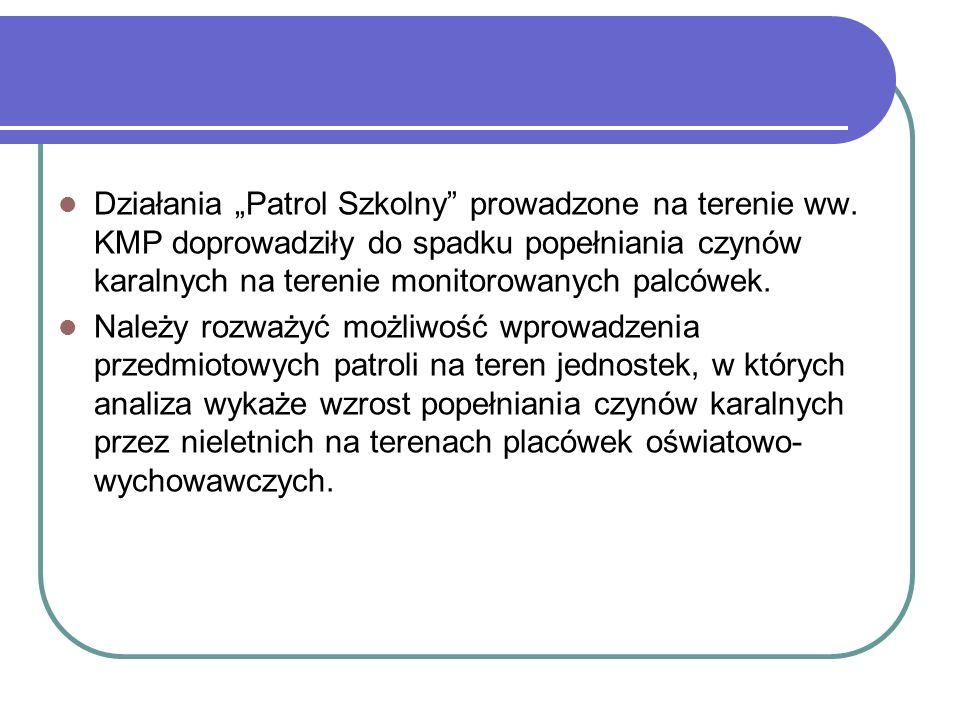 Działania Patrol Szkolny prowadzone na terenie ww. KMP doprowadziły do spadku popełniania czynów karalnych na terenie monitorowanych palcówek. Należy