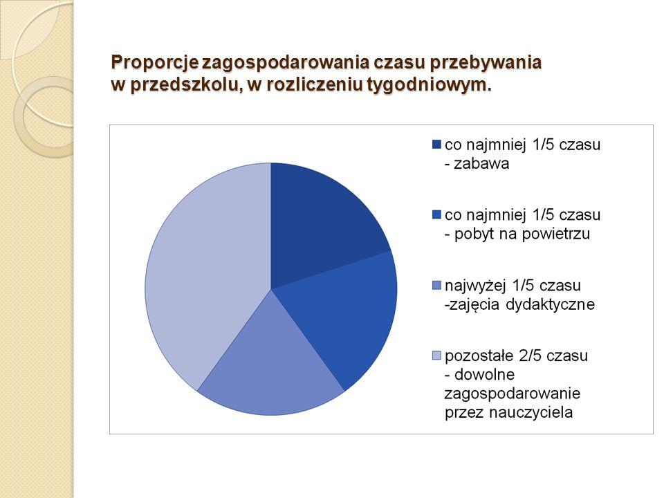 Proporcje zagospodarowania czasu przebywania w przedszkolu, w rozliczeniu tygodniowym.