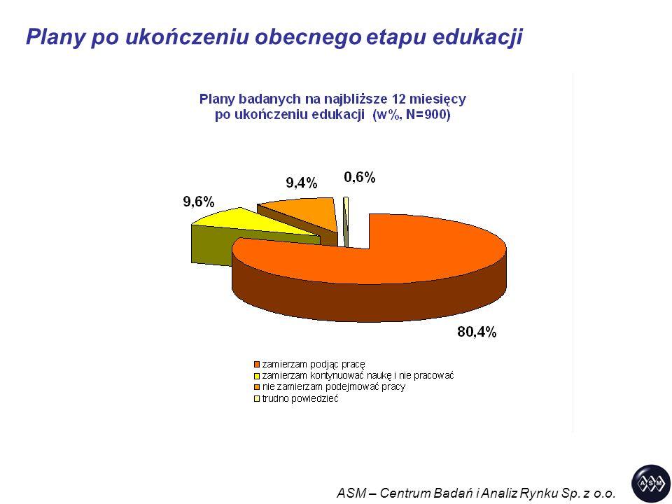 Plany po ukończeniu obecnego etapu edukacji ASM – Centrum Badań i Analiz Rynku Sp. z o.o.