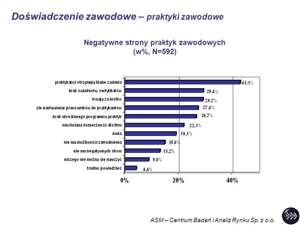 Negatywne strony praktyk zawodowych (w%, N=592) Doświadczenie zawodowe – praktyki zawodowe ASM – Centrum Badań i Analiz Rynku Sp.