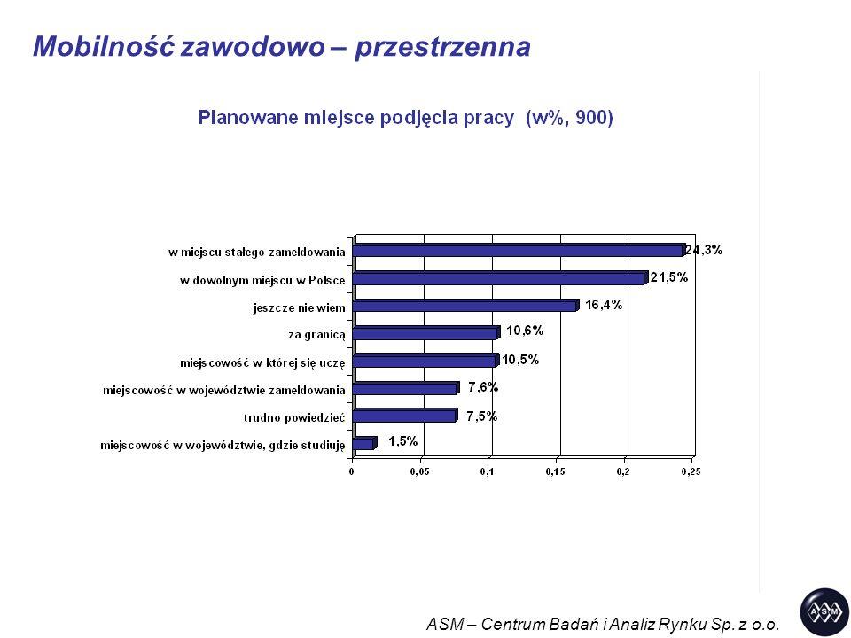 Mobilność zawodowo – przestrzenna ASM – Centrum Badań i Analiz Rynku Sp. z o.o.