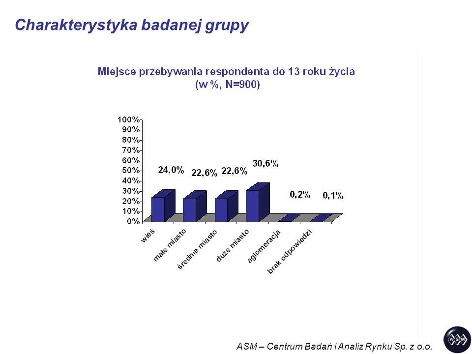 Charakterystyka badanej grupy ASM – Centrum Badań i Analiz Rynku Sp. z o.o.