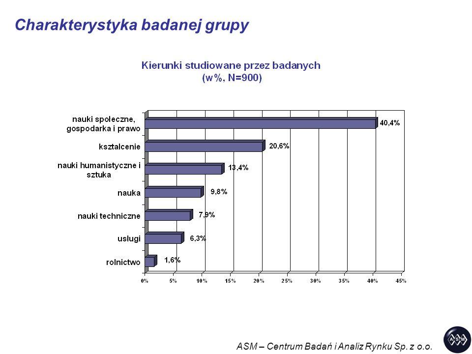 ASM – Centrum Badań i Analiz Rynku Sp. z o.o. Charakterystyka badanej grupy
