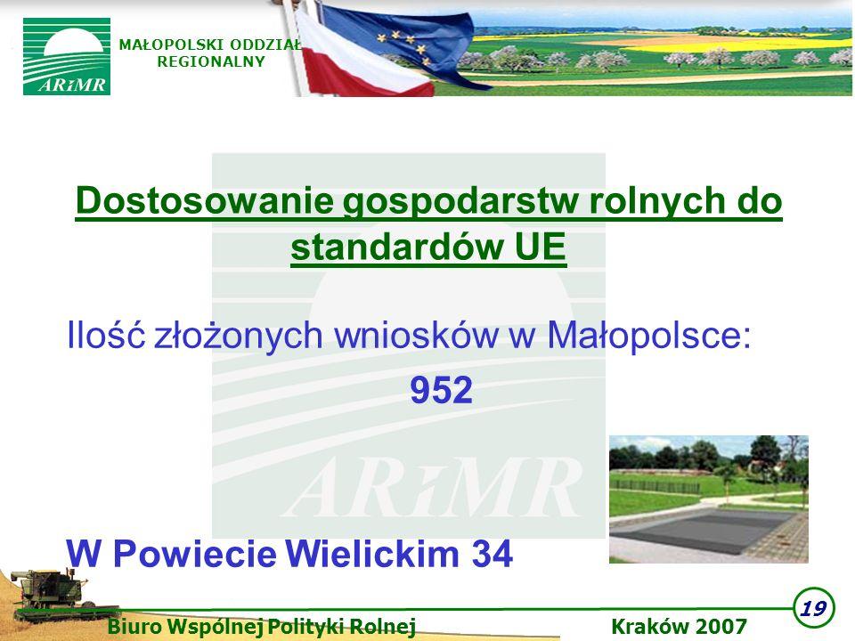 19 Biuro Wspólnej Polityki Rolnej Kraków 2007 MAŁOPOLSKI ODDZIAŁ REGIONALNY Dostosowanie gospodarstw rolnych do standardów UE Ilość złożonych wniosków