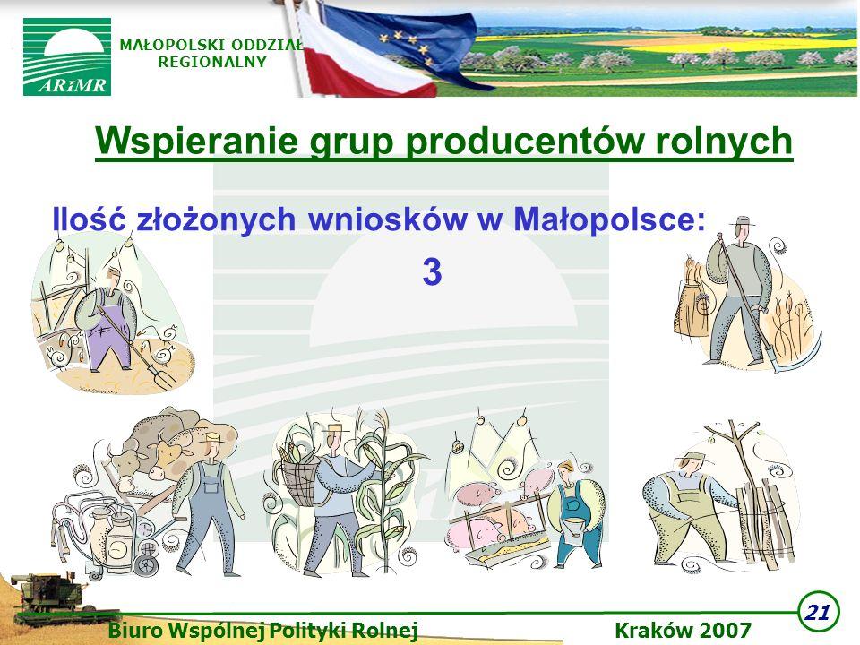 21 Biuro Wspólnej Polityki Rolnej Kraków 2007 MAŁOPOLSKI ODDZIAŁ REGIONALNY Wspieranie grup producentów rolnych Ilość złożonych wniosków w Małopolsce: